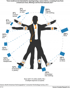 Wearable_Technology_Demand